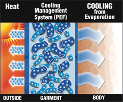 how it works evaporative cooling