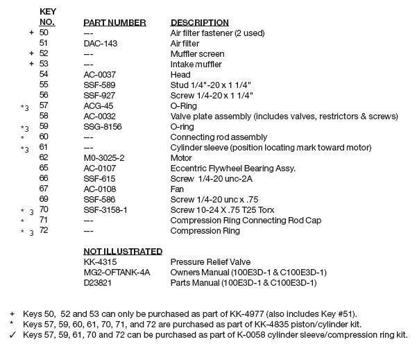 DEVILBISS MODEL 100E3D-1 PUMP AND MOTOR PARTS LIST, REPAIR KITS, REPLACEMENT PARTS